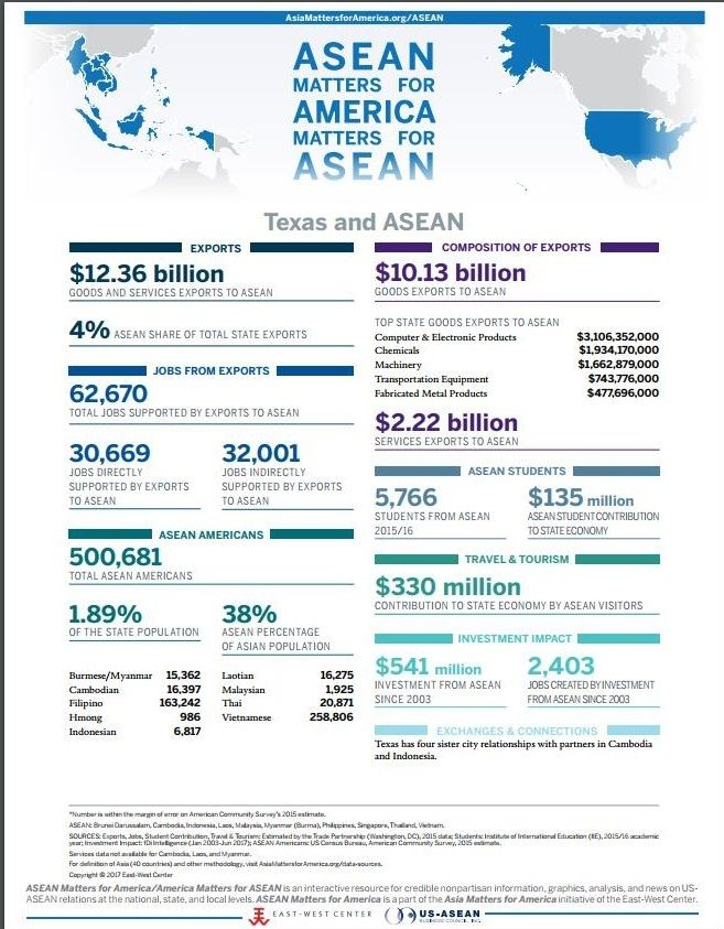 One pager of the state of Texas' relationship with ASEAN, including trade, demographics, tourism, students, and investment.