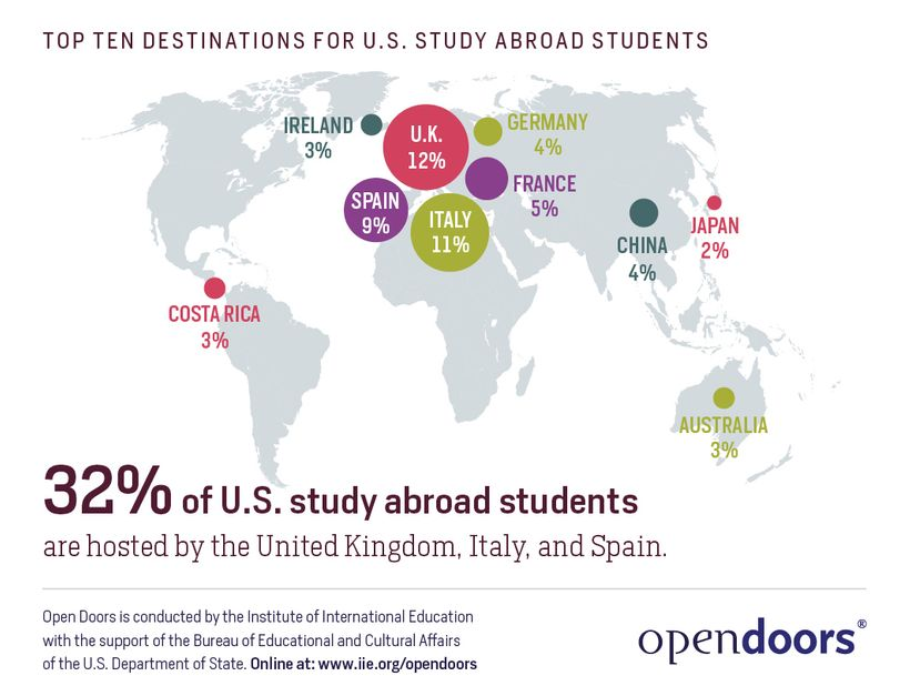 The UK, Italy and Spain have been atthe top of study abroad destinations for decades.