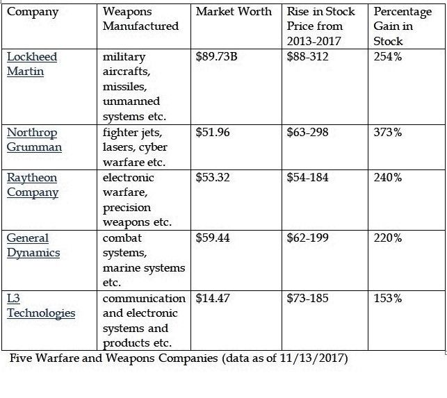 warfare companies with huge profits