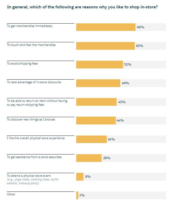 <p>Why shoppers prefer the in-store experience </p>