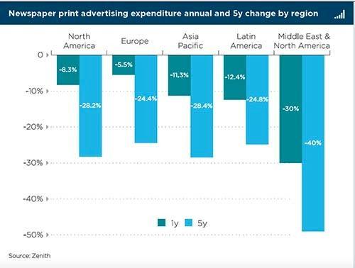 <em>Screen shot of newspaper print advertising expenditure changes</em>
