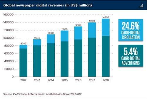 <em>Screen shot of global newspaper digital revenues</em>