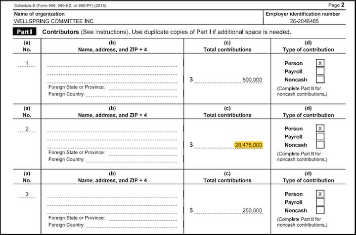 <p>A tax form from the Wellspring Committee shows $28.5 million coming from a single, anonymous donor. Wellspring gave $23.5 million to another dark money organization that spent millions to keep Supreme Court Justice Antonin Scalia's seat in Republican hands .</p>