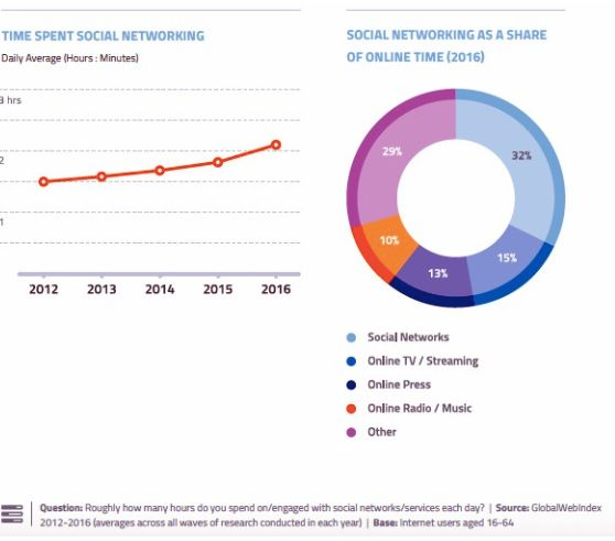 Image 1: The time spent on social networks and media as a share of time spent