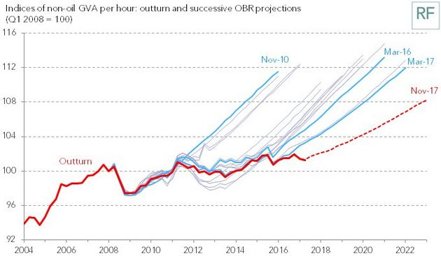 The productivity growth forecast set against previous