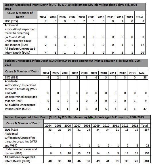 Dataset from Massachusetts Department of Public Health sent to Dr. Bartick 11/22/17