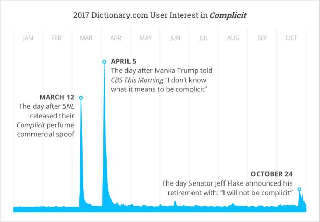 'Complicit' Is The Word Of The Year, According To