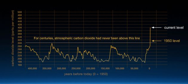 Carbon dioxide, one of the main greenhouse gases warming the planet, is at record high