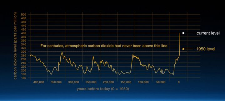 Carbon dioxide, one of the main greenhouse gases warming the planet, is at record high levels.