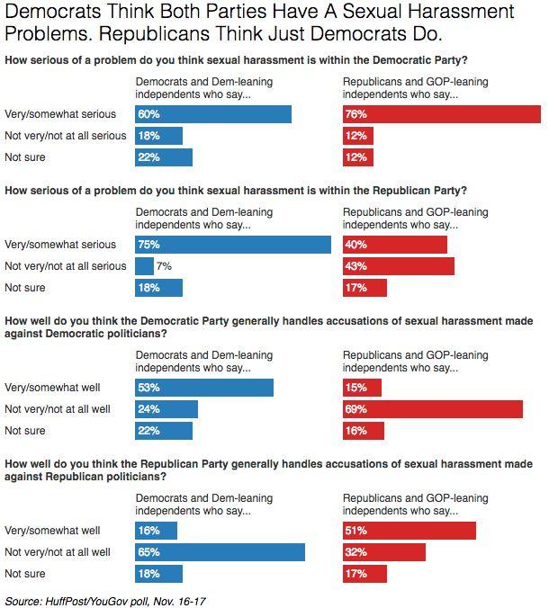 Democrats Think Both Parties Have A Sex Harassment Problem. Republicans Say Democrats