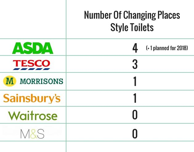 Data from Changing Places website - Nov