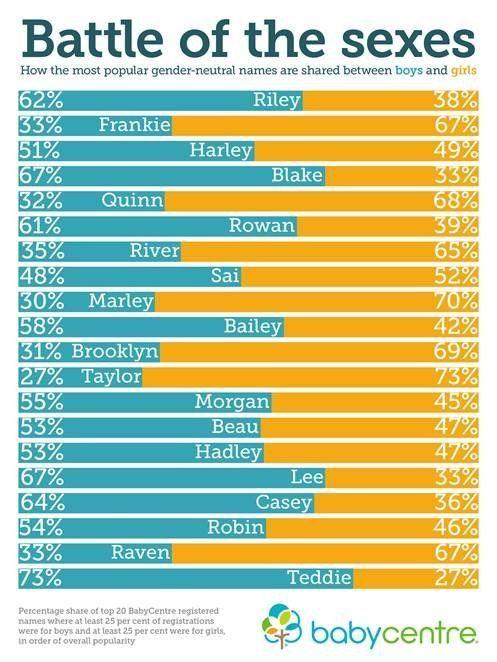 42+ Gender neutral names england information