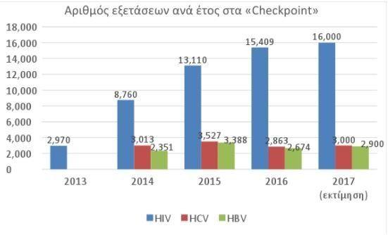 Παγκόσμια Ημέρα κατά του Aids: Η πρόληψη δεν είναι ένα ακόμη κλισέ. Η περίπτωση της