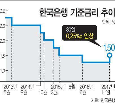Korean Economy Expands 1.5% in Q3