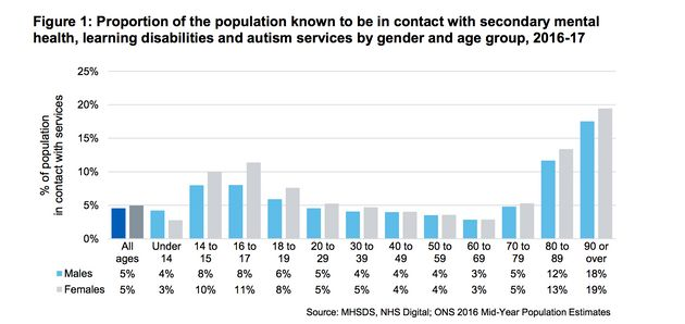 Girls Aged 16-17 Are Among Highest Users Of NHS Mental Health Services - Here's