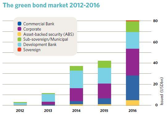 <em>The green bonds market, 2012-2016. </em>