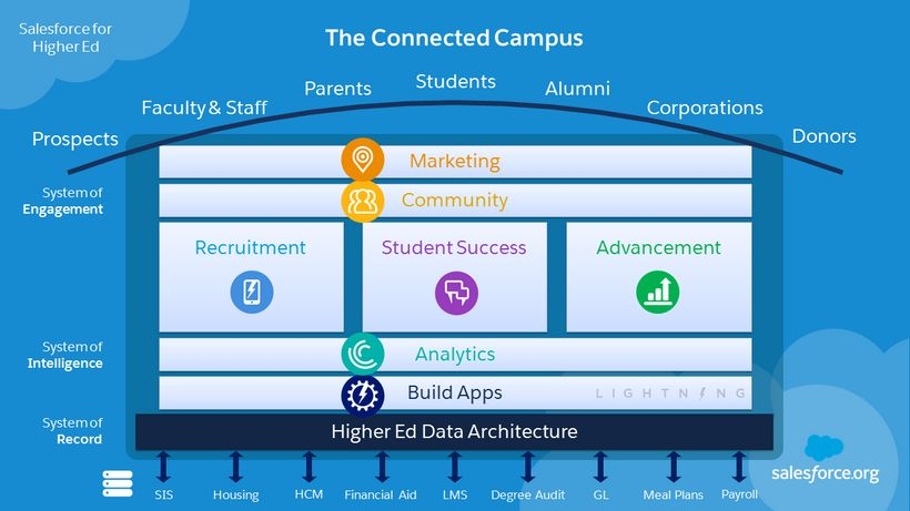 The Connected Campus