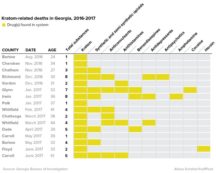 "A breakdown of the 15 ""kratom-related deaths"" GBI has reported since 2016. Only four cases involved mitragynine alone."