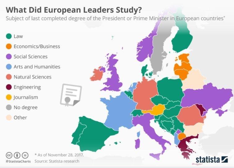 Τι έχουν σπουδάσει οι ηγέτες των χωρών της Ευρώπης (και ο μοναδικός αρχηγός κράτους χωρίς