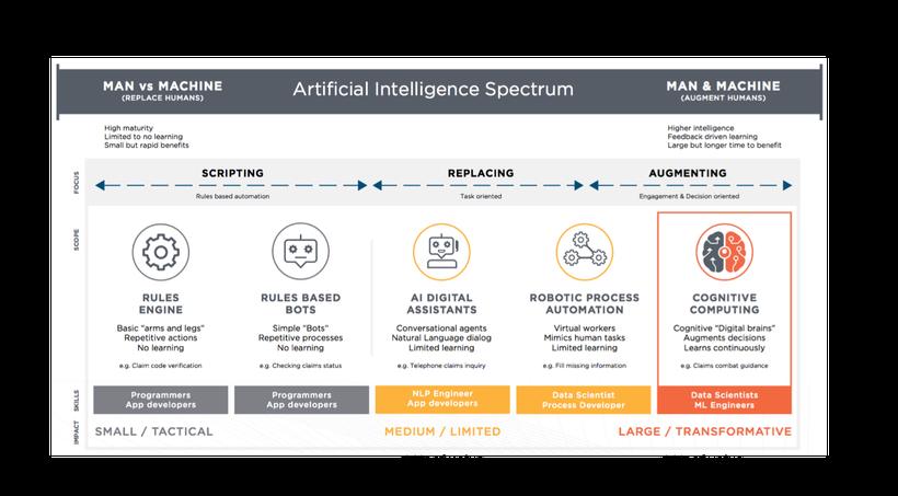 "Enterprise AI = <a rel=""nofollow"" href=""https://www.linkedin.com/pulse/six-reasons-failure-first-generation-enterprise-ai-man"