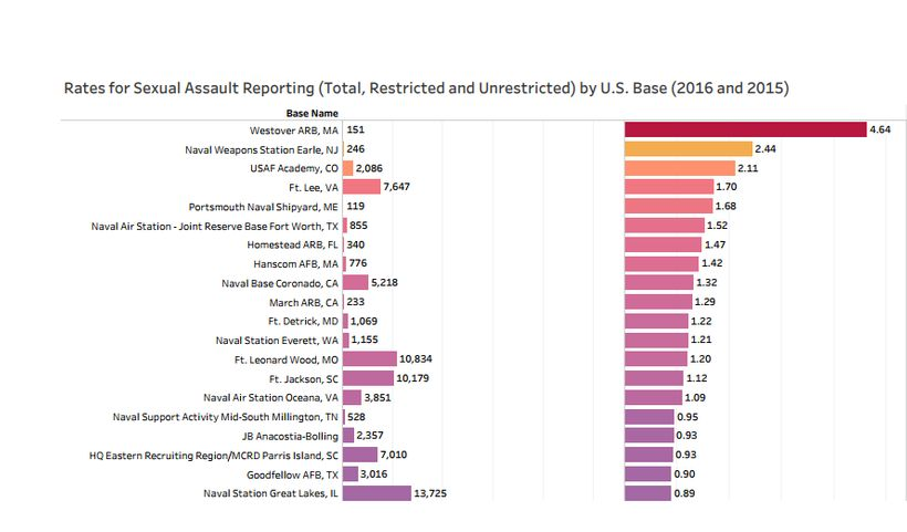 The top 20 bases by 2016 rates of sexual assault reporting, per Pentagon figures released in mid-November, 2017 and compared