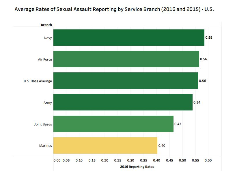 Sexual Assault Reports (Total, Restricted and Unrestricted) by Average per Branch, Based on U.S. Bases only for which Populat