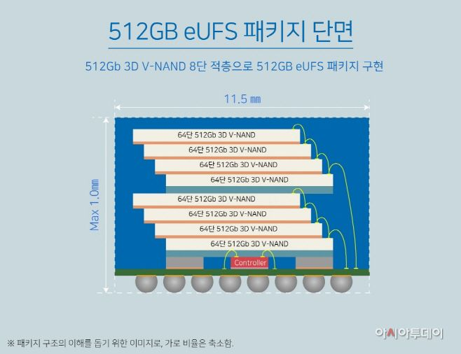 The structure of 512GB eUFS package. Source Samsung Electronics
