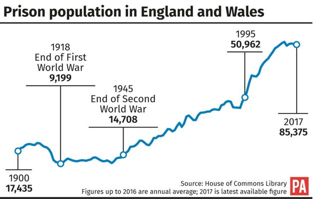 A graph showing the prison population has increased to more than