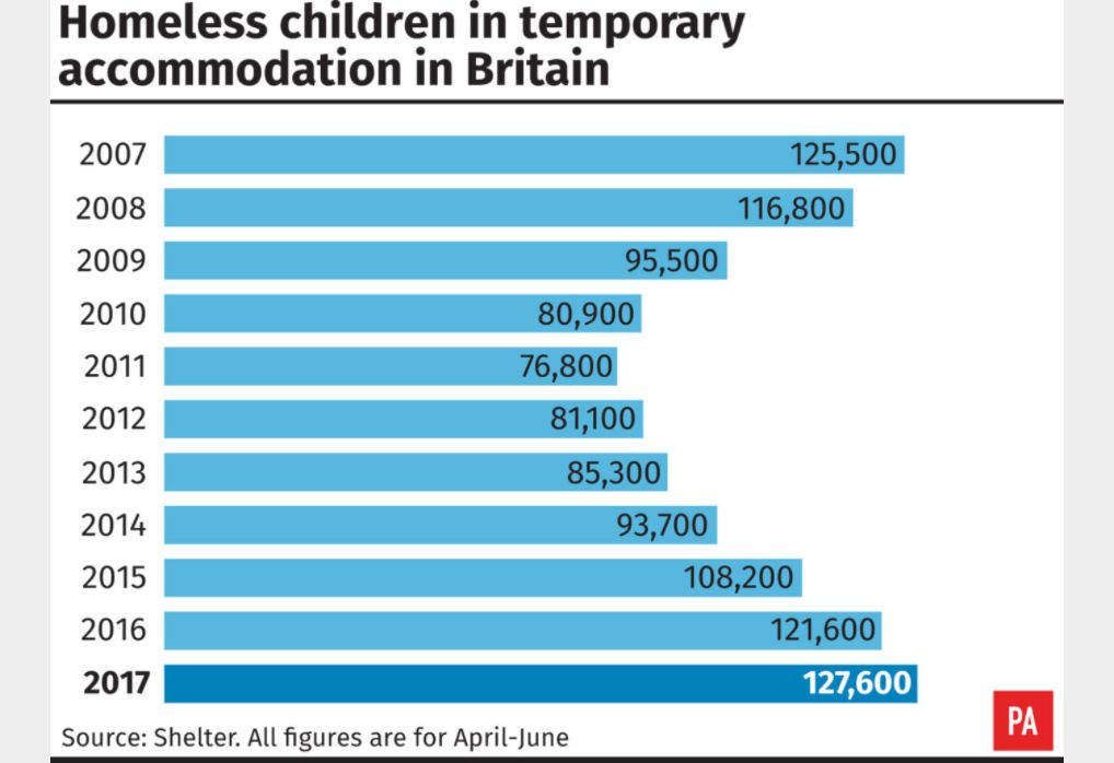 <strong>A graph showing the rise in homeless children living in temporary accommodation</strong>