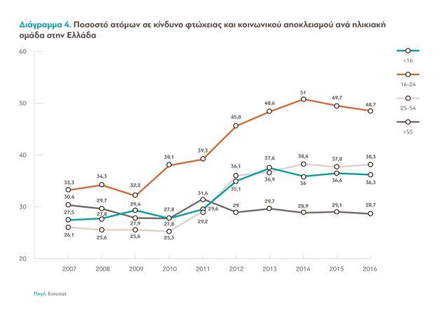 Προς φτωχοποίηση 700.000 Έλληνες σύμφωνα με έρευνα της