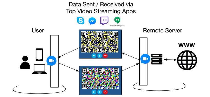 An example of routing data through apps like Skype