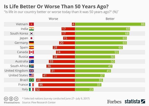Είναι η ζωή καλύτερη σε σχέση με πενήντα χρόνια πριν; Τι πιστεύει ο κάθε λαός και τι οι