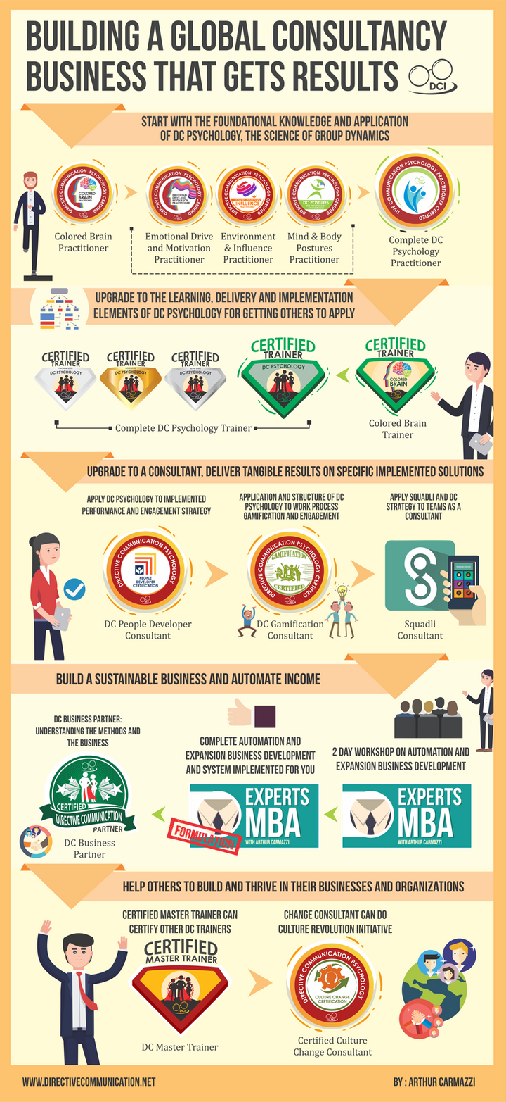 <p>Here is an infographic of how DCI builds its trainers and consultants </p>