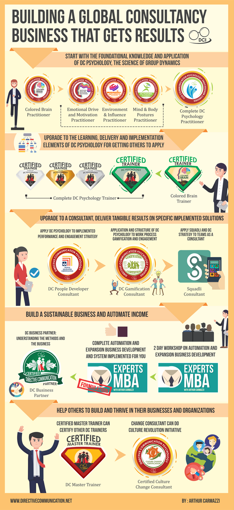 Here is an infographic of how DCI builds its trainers and consultants