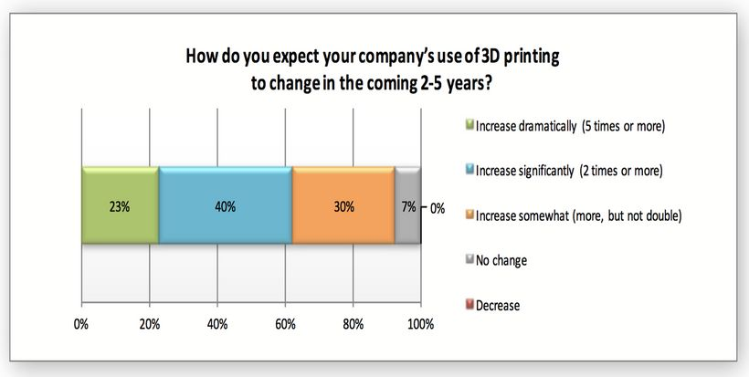 Use of 3D Printing in the next 2-5 Years
