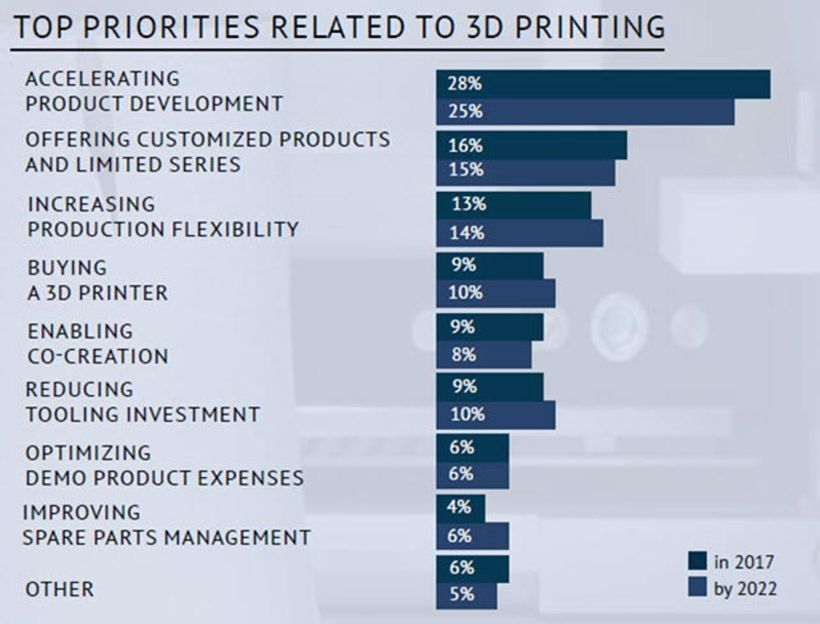 Top priorities related to 3D printing