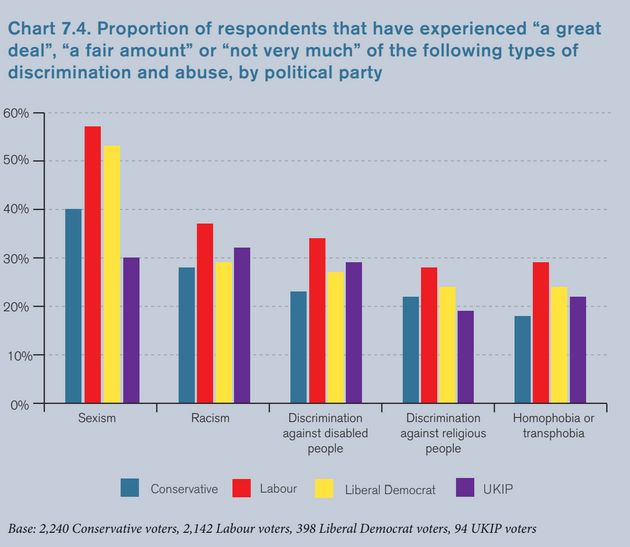 Tories Less Likely To Experience Discrimination Than Labour Voters, Survey