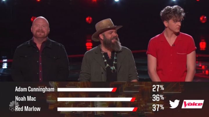 "A shockingly close race for the fourth spot in the Season 13 ""Voice"" finale."