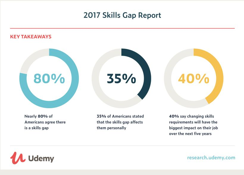 skill gaps in america s work force Paradoxically, our biggest deficits are in math, the most highly valued skill in the work force  stubborn skills gap in america's work force.