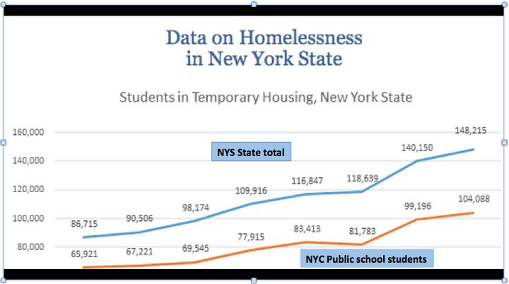 Show growing homelessness from 2009-2010 school year to 2016-2017.