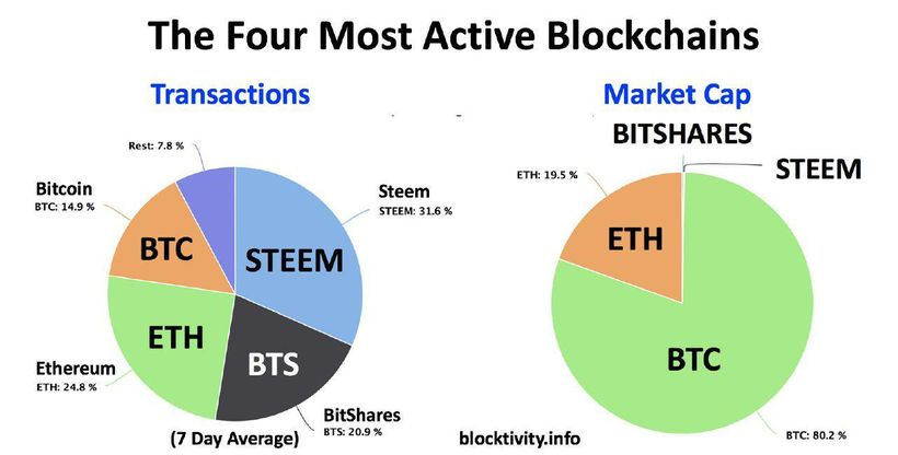 BitShares and Steem process more transactions a day than all other blockchains combined. They both run on Graphene technology