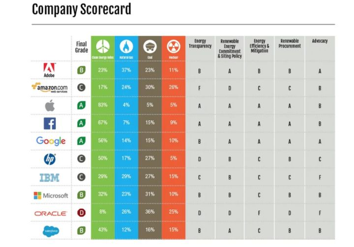 A chart from Greenpeace's 2017 report on tech companies' carbon pollution shows Amazon's low ranking compared to rivals.&nbsp