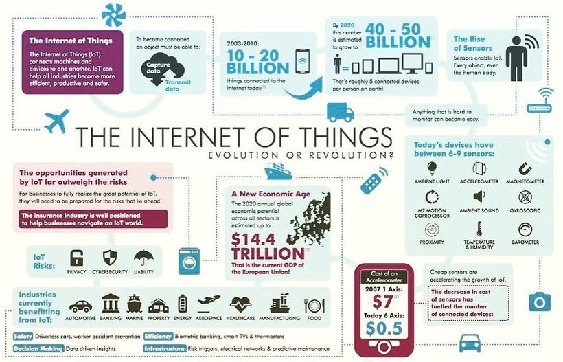 """How the Internet of Things uncovers new Economic Potential (Infographic Courtesy: <a rel=""""nofollow"""" href=""""https://www.aig.com"""