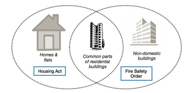 How theHousing Act and Fire Safety Order overlap when ensuring buildings are safe from