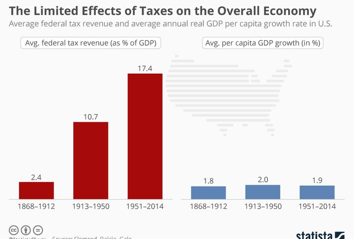 This chart shows there has been little historic relationship between federal tax revenues as a percentage of GDP and  average