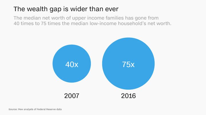 A new study by the Federal Reserve finds that while the median net worth of American families has been improving across all i