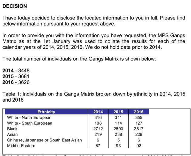 Police data released under the Freedom of Information Act shows the ethnicity of those on the gangs database...