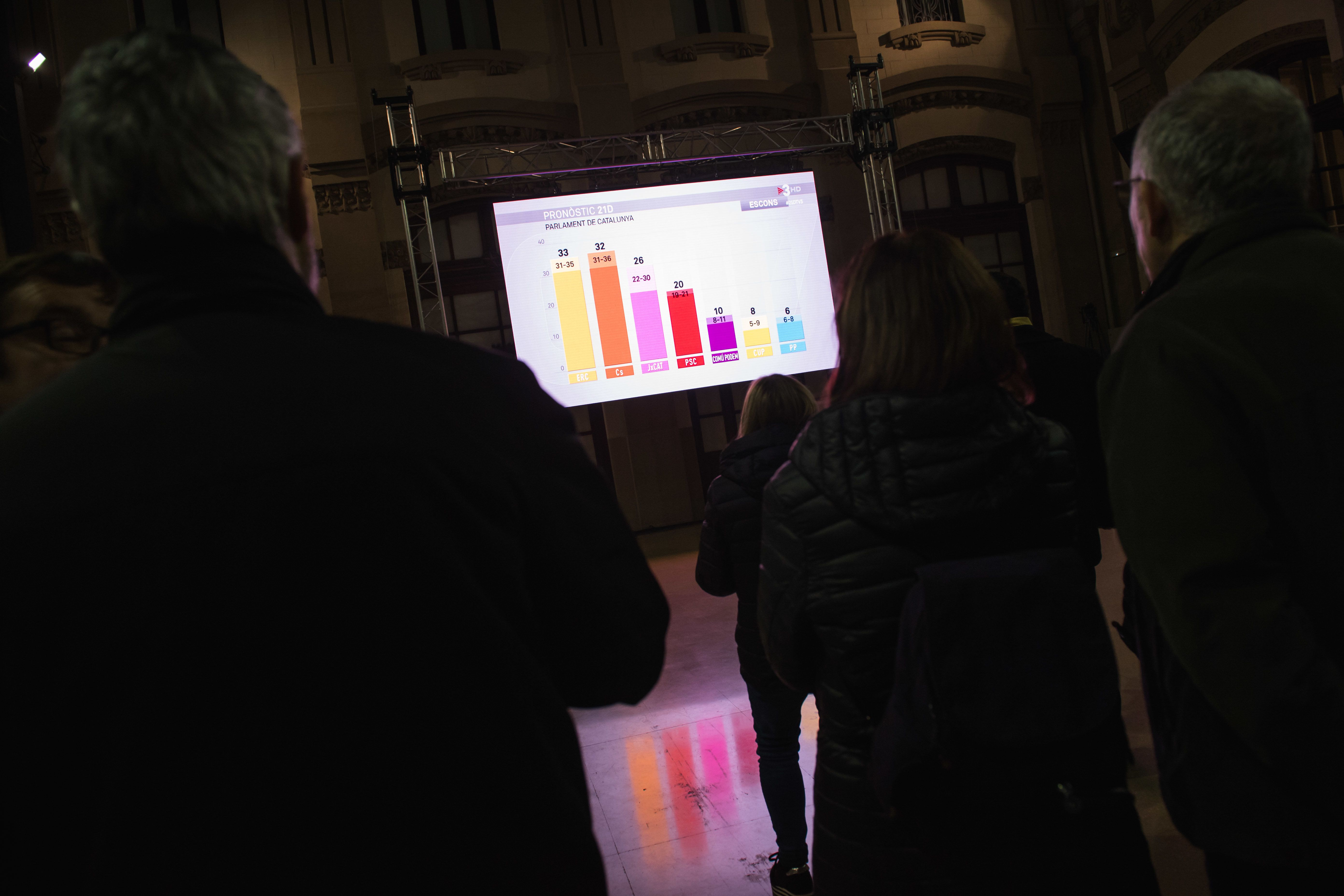 Καταλονία: Προς απόλυτη πλειοψηφία τα αποσχιστικά