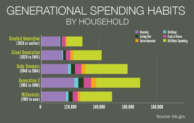 Generational Spending Habits, as of Nov. 2016, Bureau of Labor Statistics