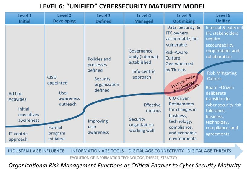 <em>Organizational Risk Management Functions as Critical Enabler to Cyber Security Maturity</em>